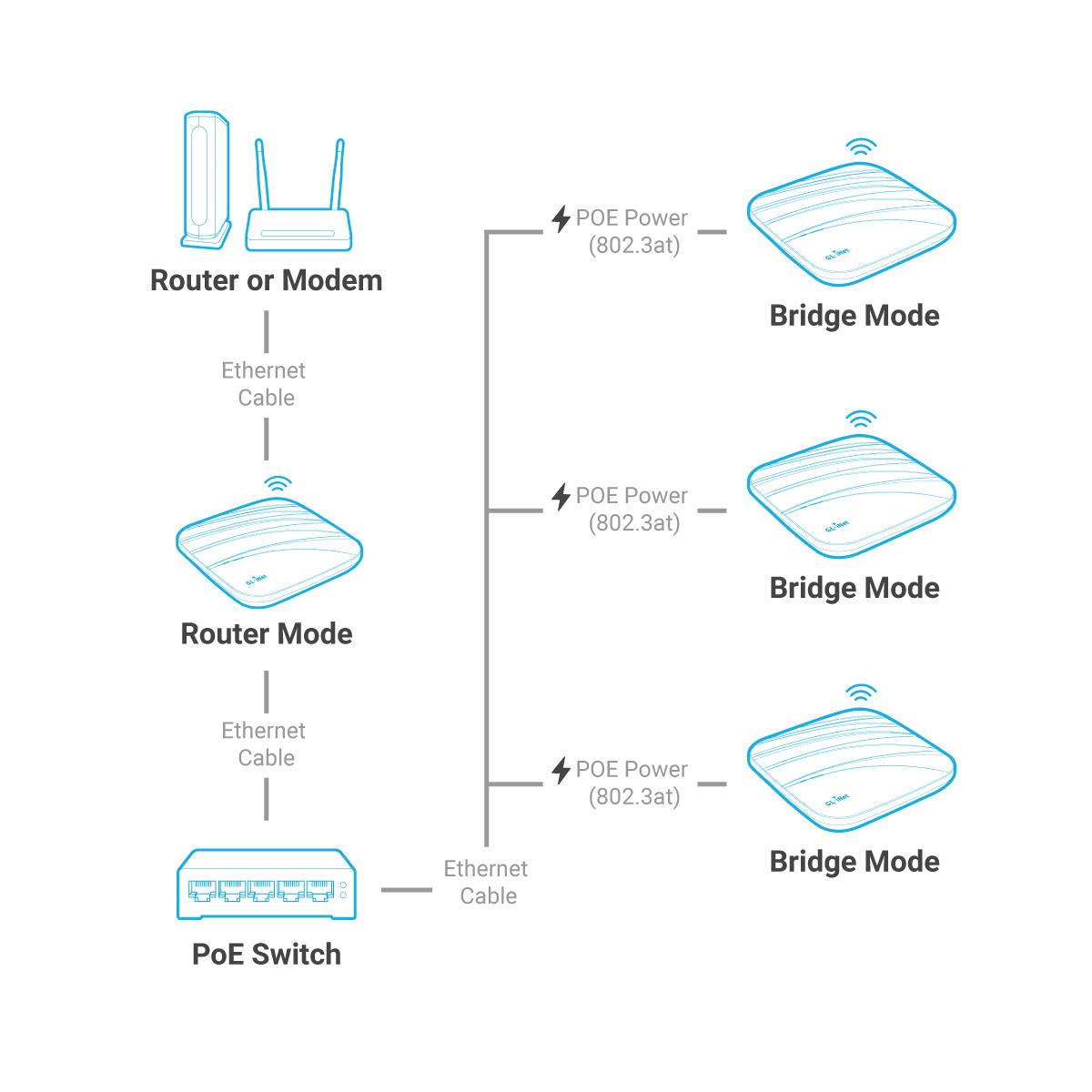 Multiple Device Deployment in Bridge Mode