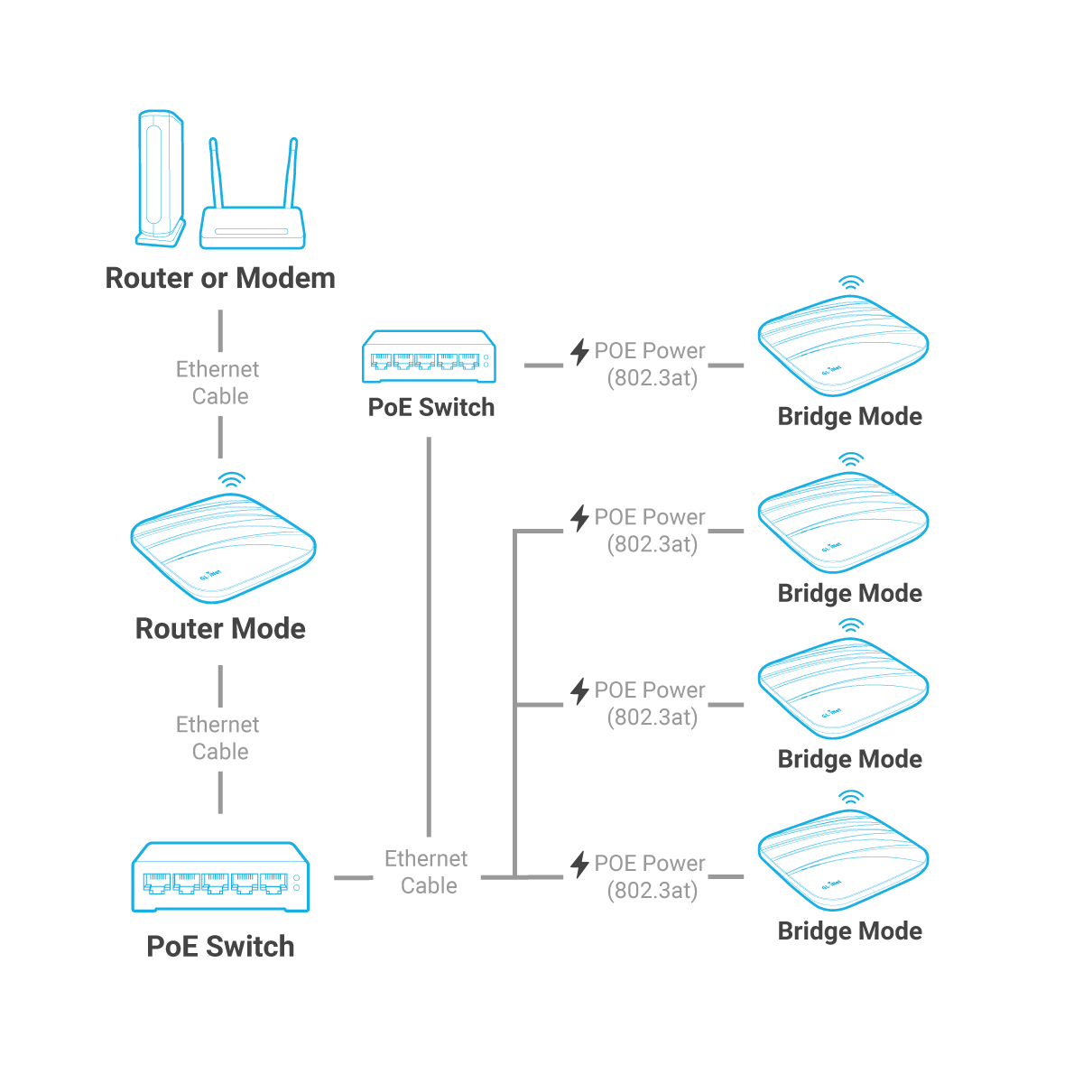 Multiple Device Deployment in Extended Bridge Mode